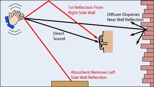 Room Echo example